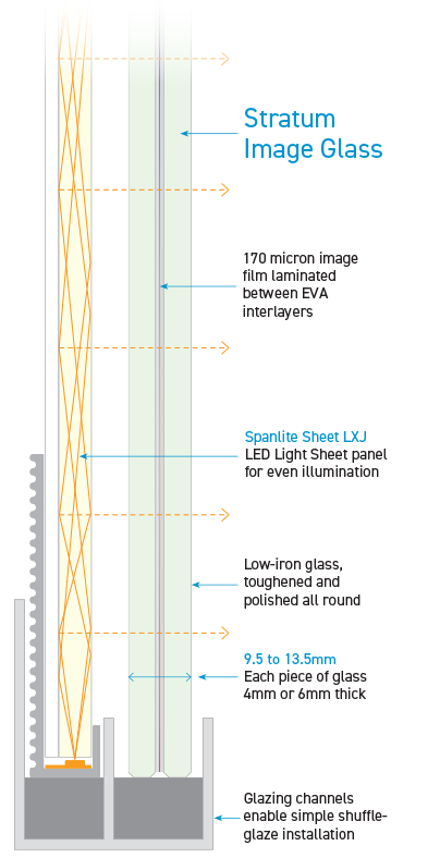Stratum Image Glass diagram
